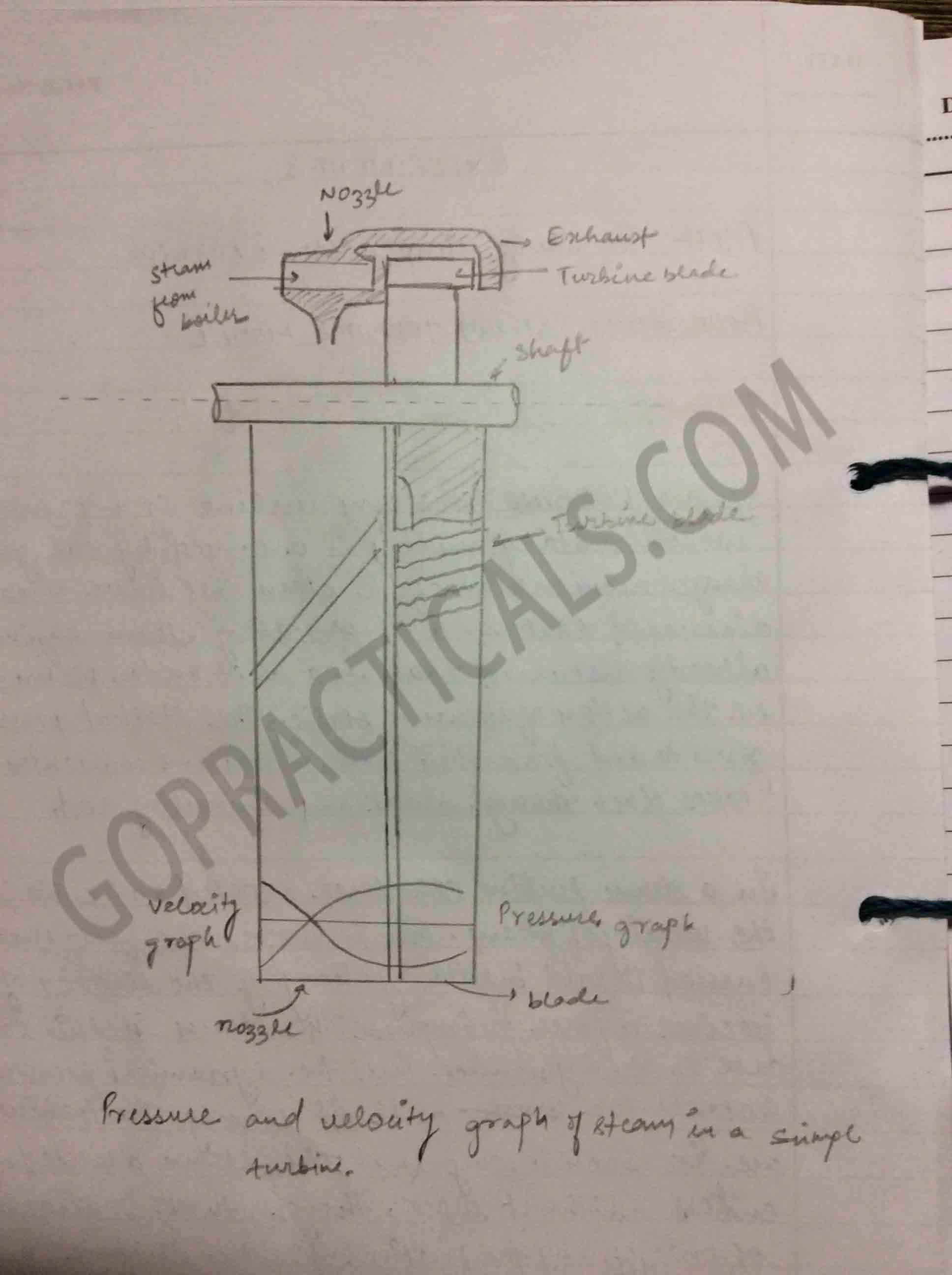 Study of basic steam turbine mechanical practical-3