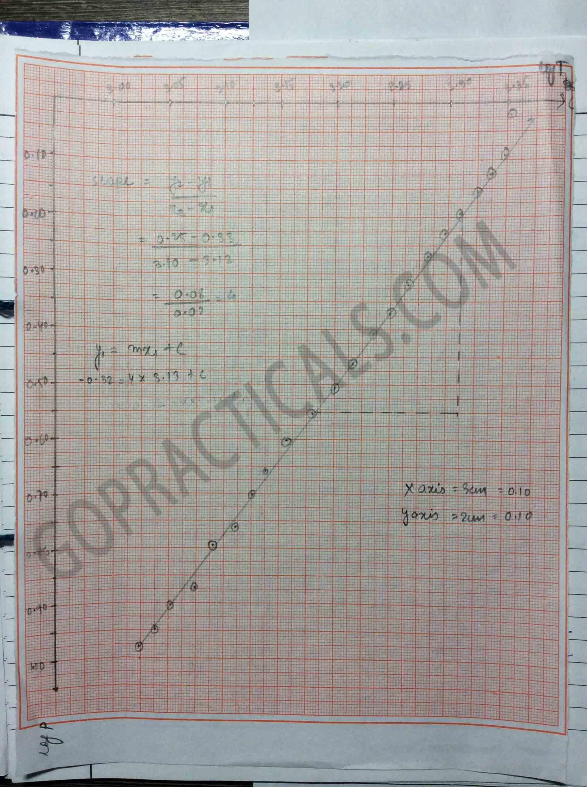 verification of Stefan's law-2