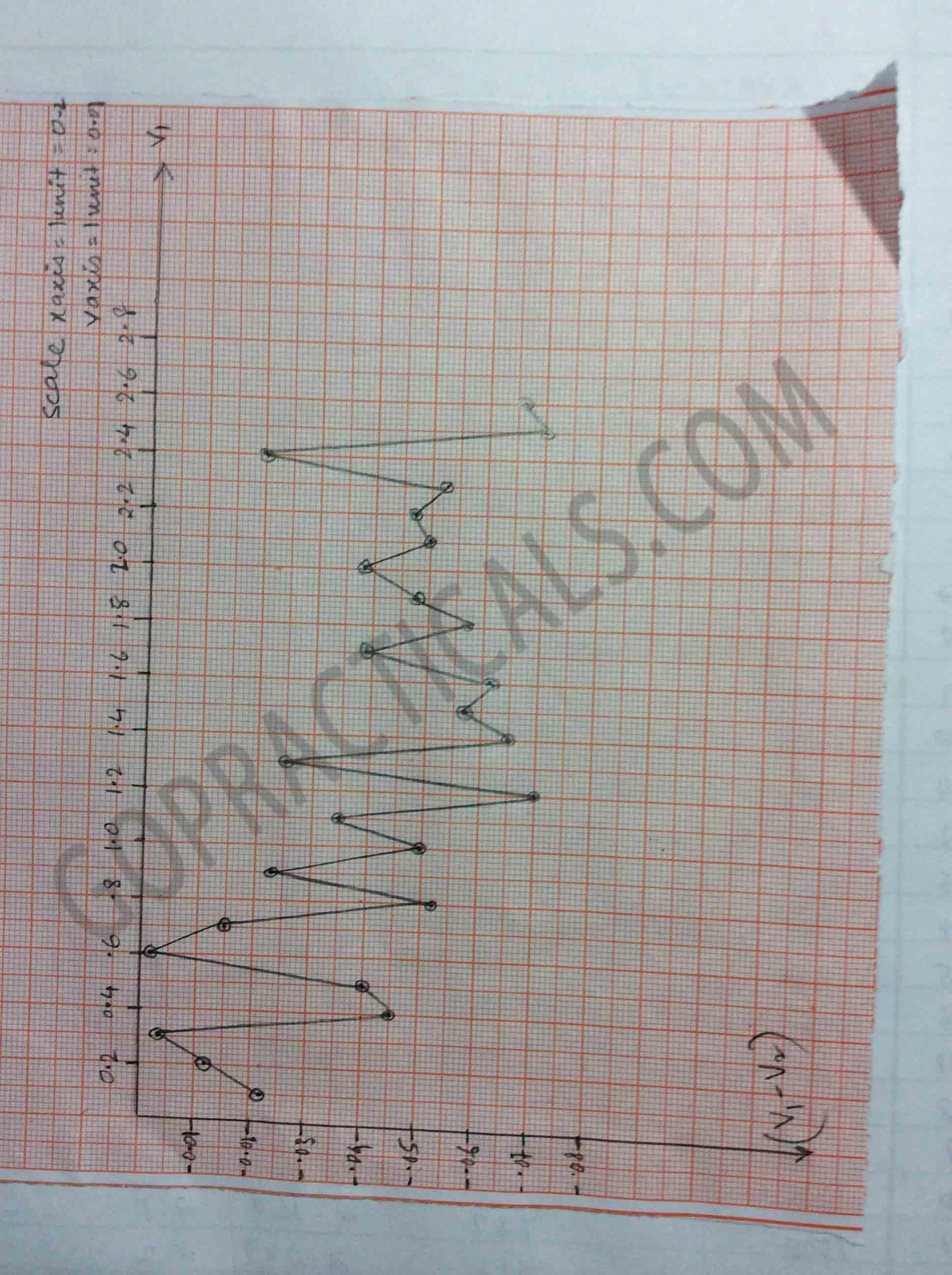 Calibration of Voltmeter-4